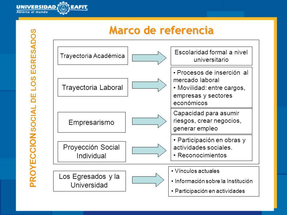Marco de referencia PROYECCION SOCIAL DE LOS EGRESADOS