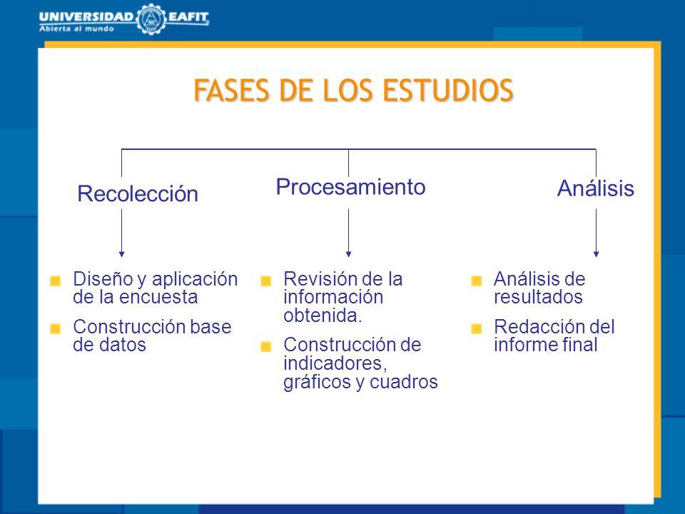 FASES DE LOS ESTUDIOS Procesamiento Análisis Recolección