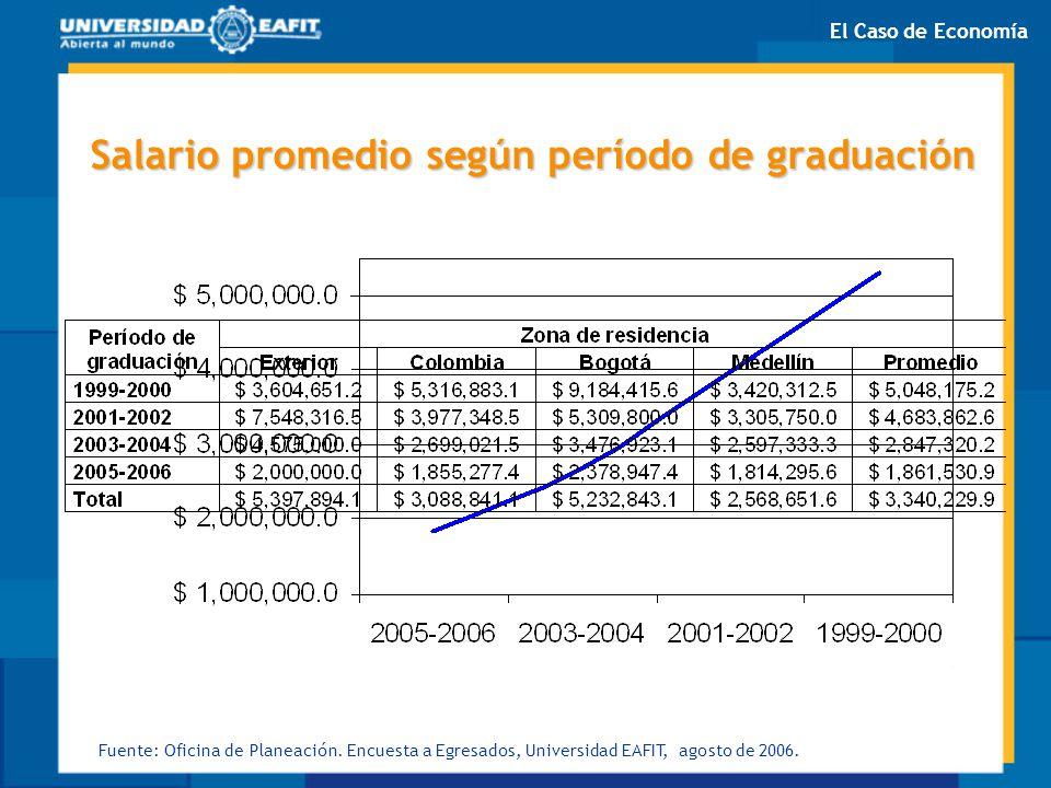 Salario promedio según período de graduación