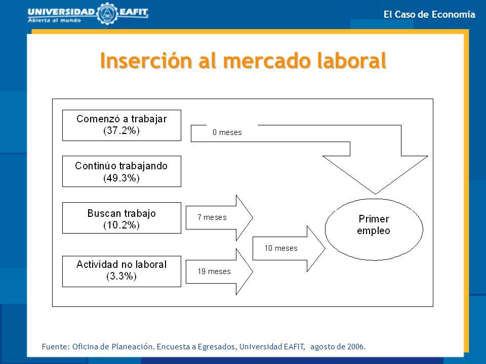 Inserción al mercado laboral