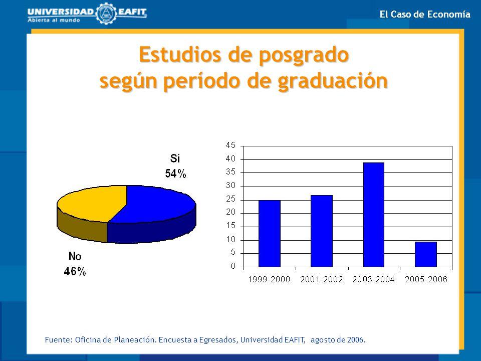 Estudios de posgrado según período de graduación