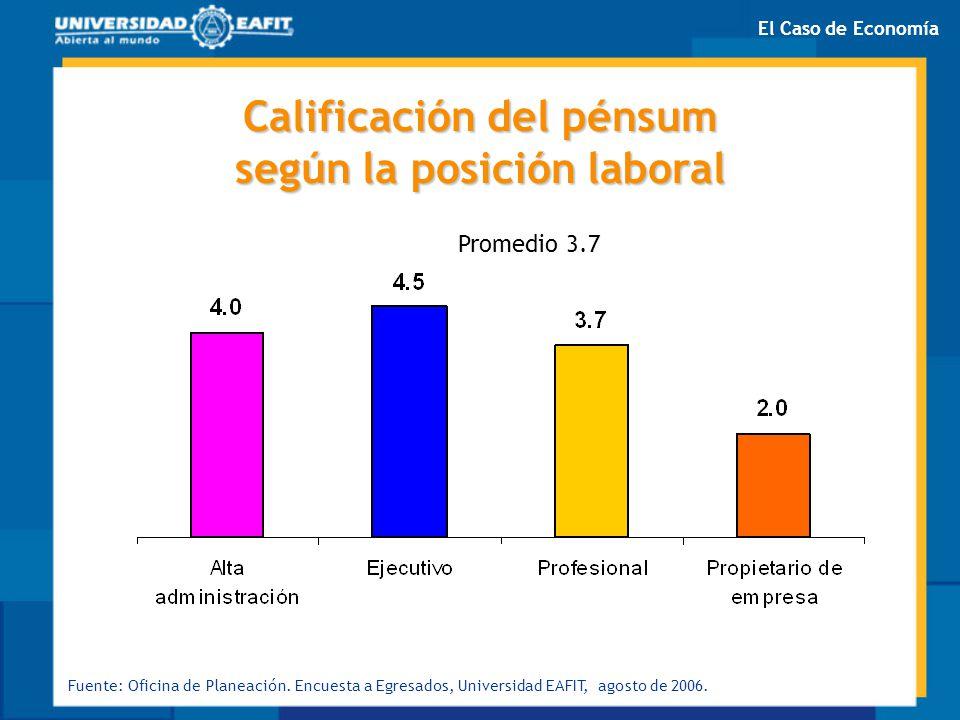 Calificación del pénsum según la posición laboral