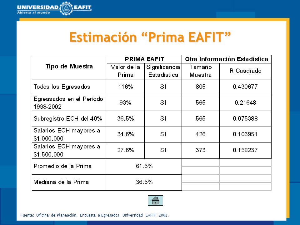 Estimación Prima EAFIT