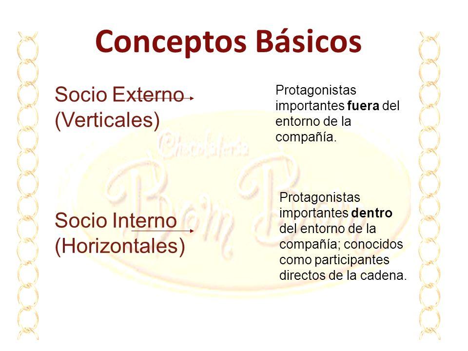 Conceptos Básicos Socio Externo (Verticales)