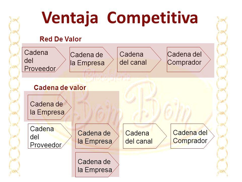 Ventaja Competitiva Red De Valor Cadena del Proveedor