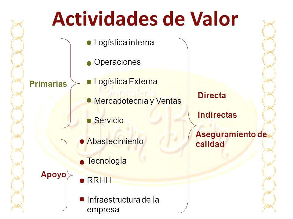 Actividades de Valor Logística interna