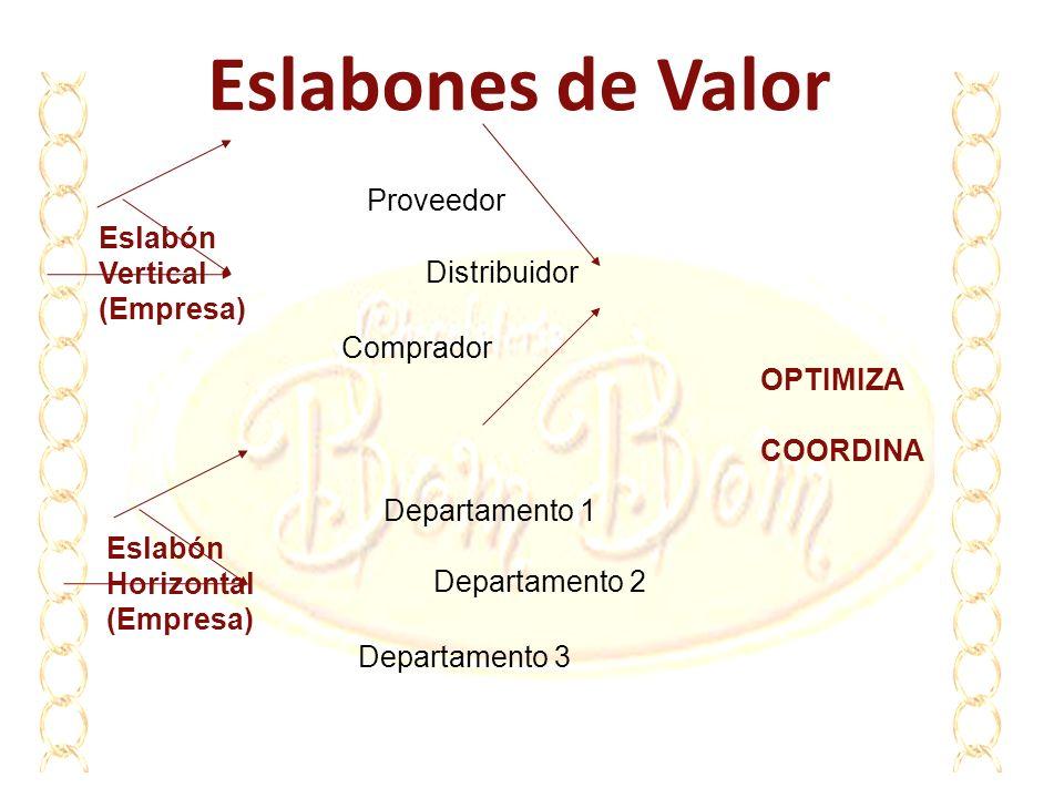 Eslabones de Valor Proveedor Eslabón Vertical (Empresa) Distribuidor