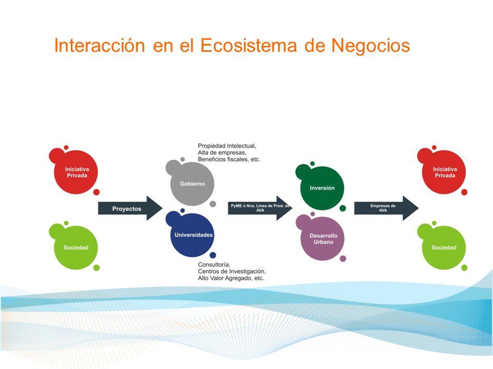 Interacción en el Ecosistema de Negocios