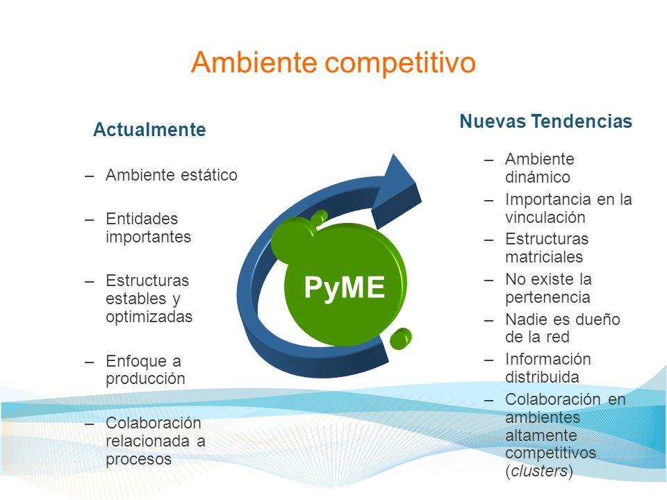 Ambiente competitivo PyME Nuevas Tendencias Actualmente