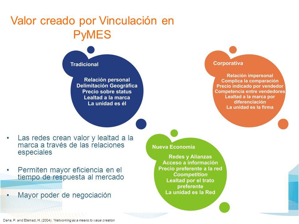 Valor creado por Vinculación en PyMES