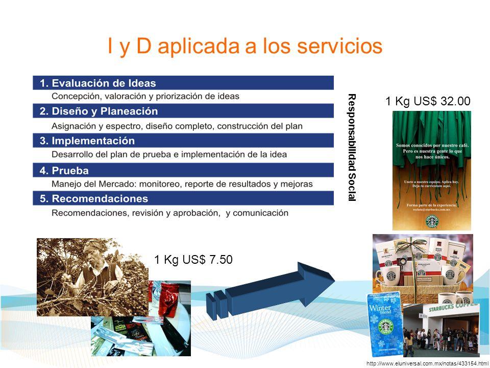 I y D aplicada a los servicios
