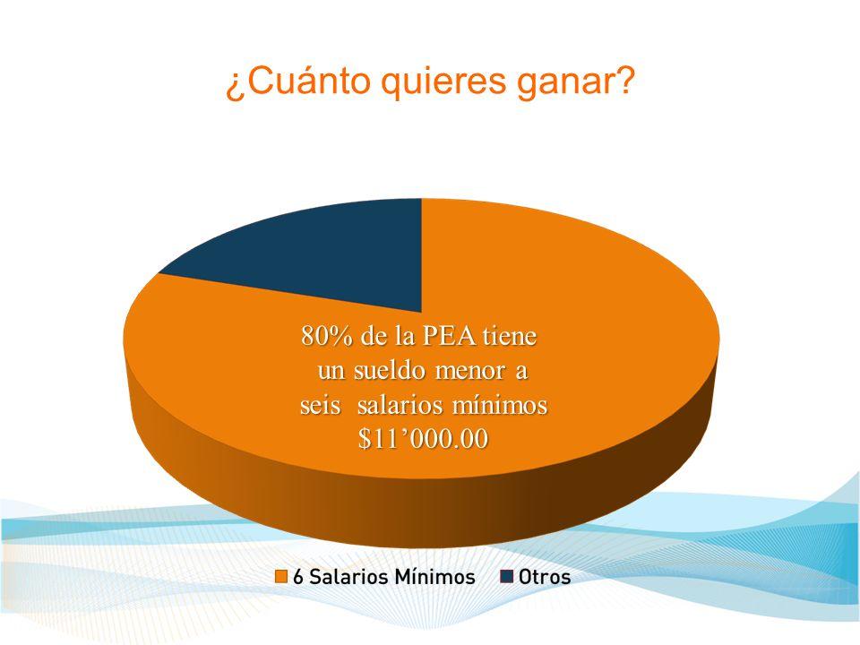 ¿Cuánto quieres ganar 80% de la PEA tiene un sueldo menor a