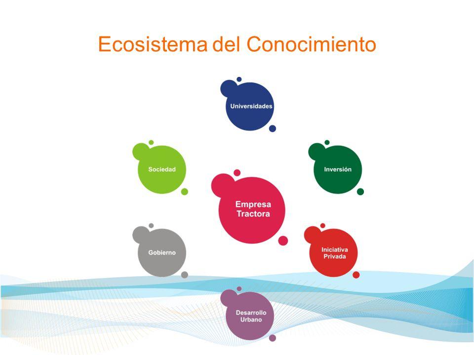 Ecosistema del Conocimiento