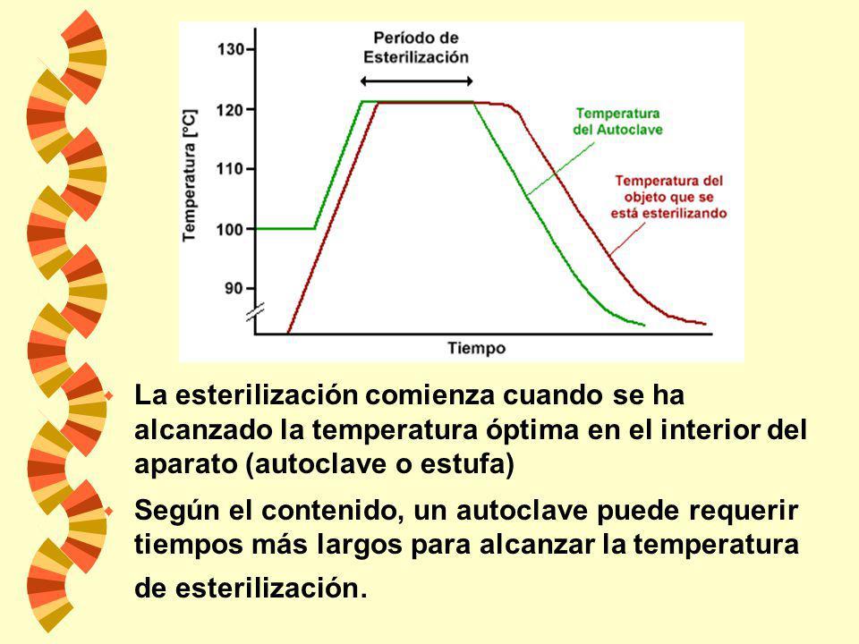 La esterilización comienza cuando se ha alcanzado la temperatura óptima en el interior del aparato (autoclave o estufa)