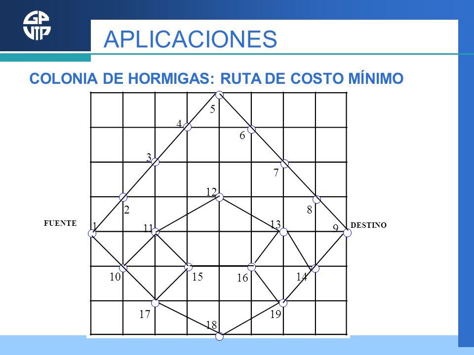 APLICACIONES COLONIA DE HORMIGAS: RUTA DE COSTO MÍNIMO 5 4 6 3 7 12 2