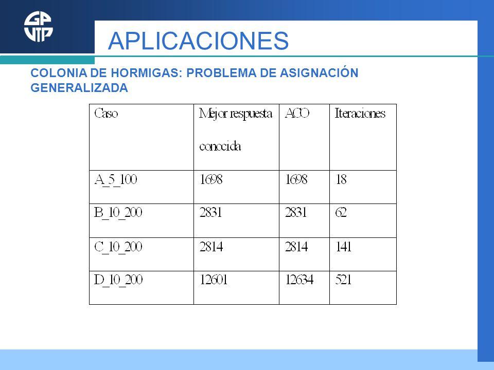 APLICACIONES COLONIA DE HORMIGAS: PROBLEMA DE ASIGNACIÓN GENERALIZADA