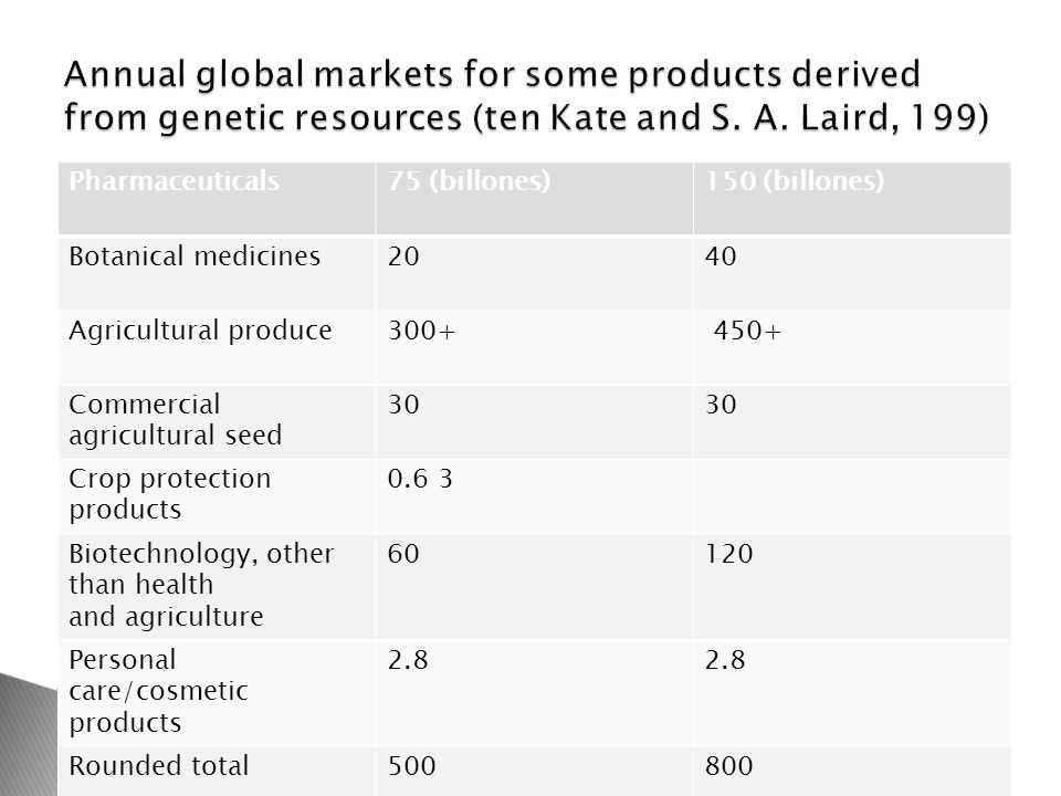 Annual global markets for some products derived from genetic resources (ten Kate and S. A. Laird, 199)