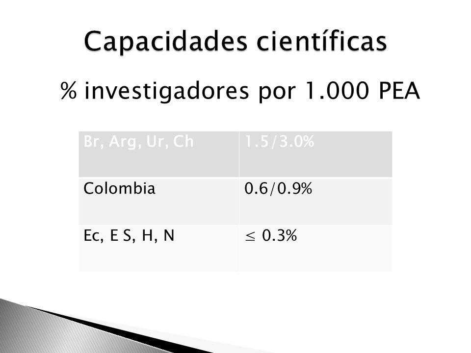 Capacidades científicas