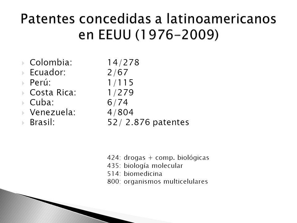 Patentes concedidas a latinoamericanos en EEUU (1976-2009)