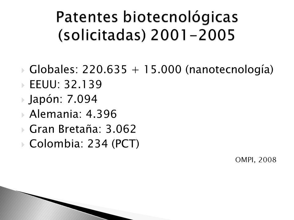 Patentes biotecnológicas (solicitadas) 2001-2005