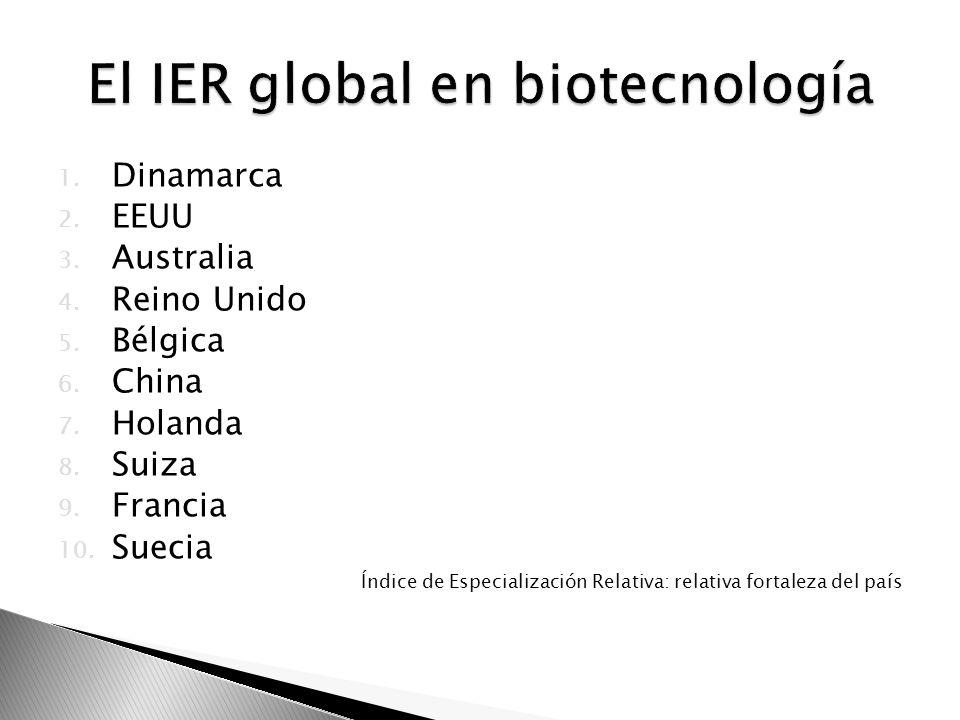 El IER global en biotecnología