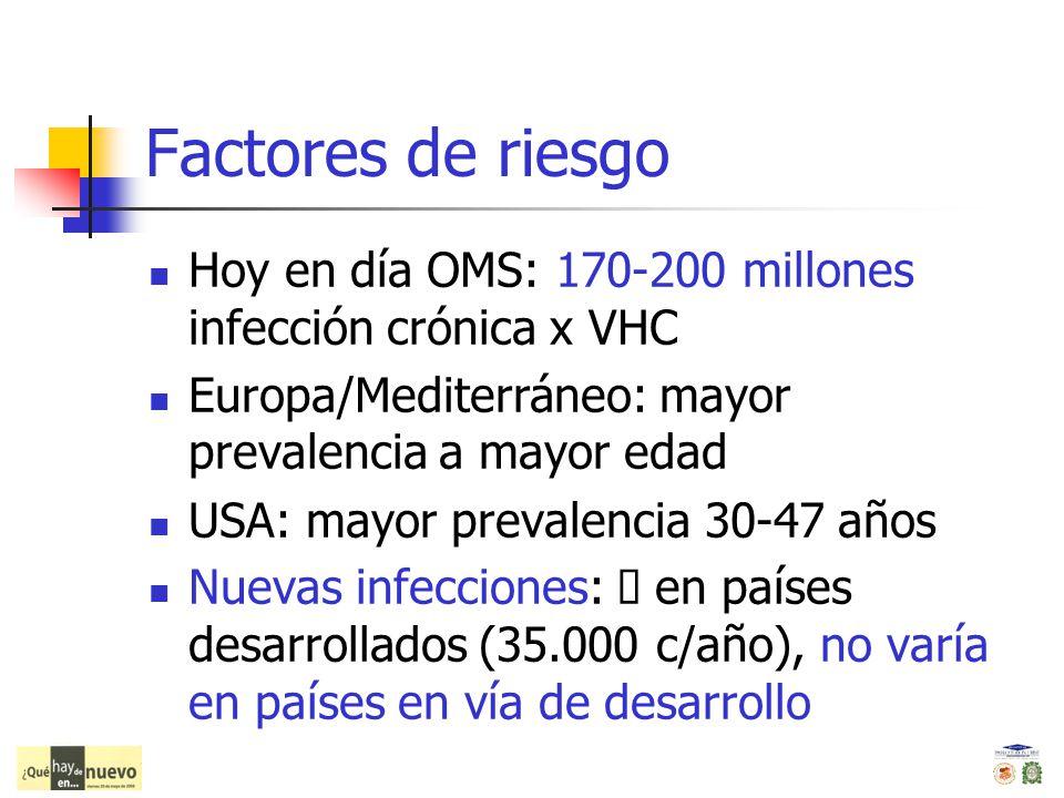 Factores de riesgo Hoy en día OMS: 170-200 millones infección crónica x VHC. Europa/Mediterráneo: mayor prevalencia a mayor edad.