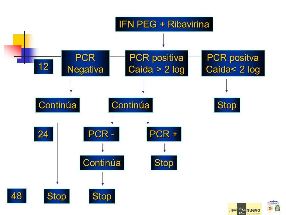PCR positva Caída< 2 log