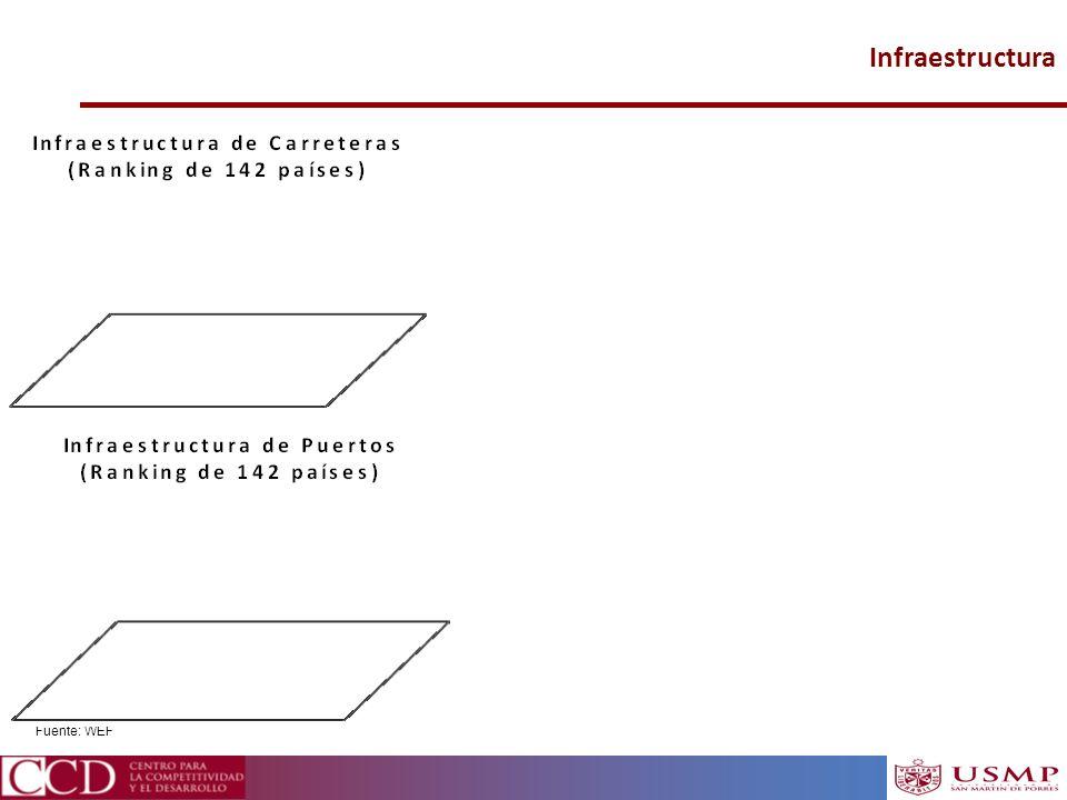 Infraestructura Fuente: WEF 16