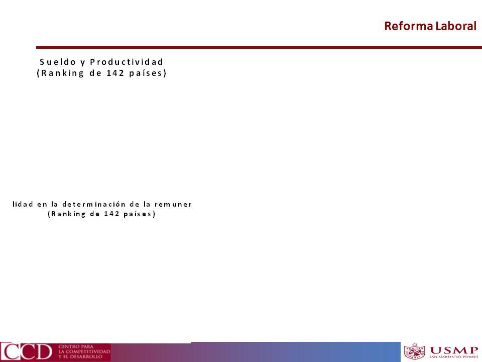 Reforma Laboral Fuente: WEF Fuente: WEF 19