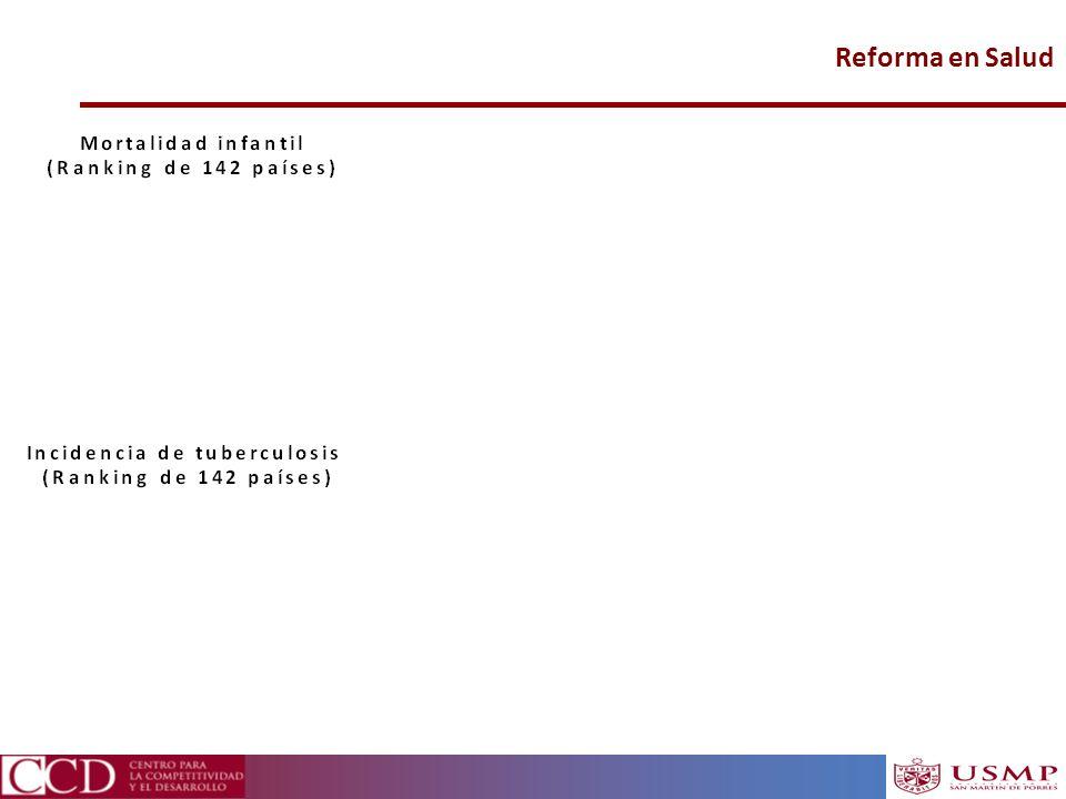 Reforma en Salud Fuente: WEF 20