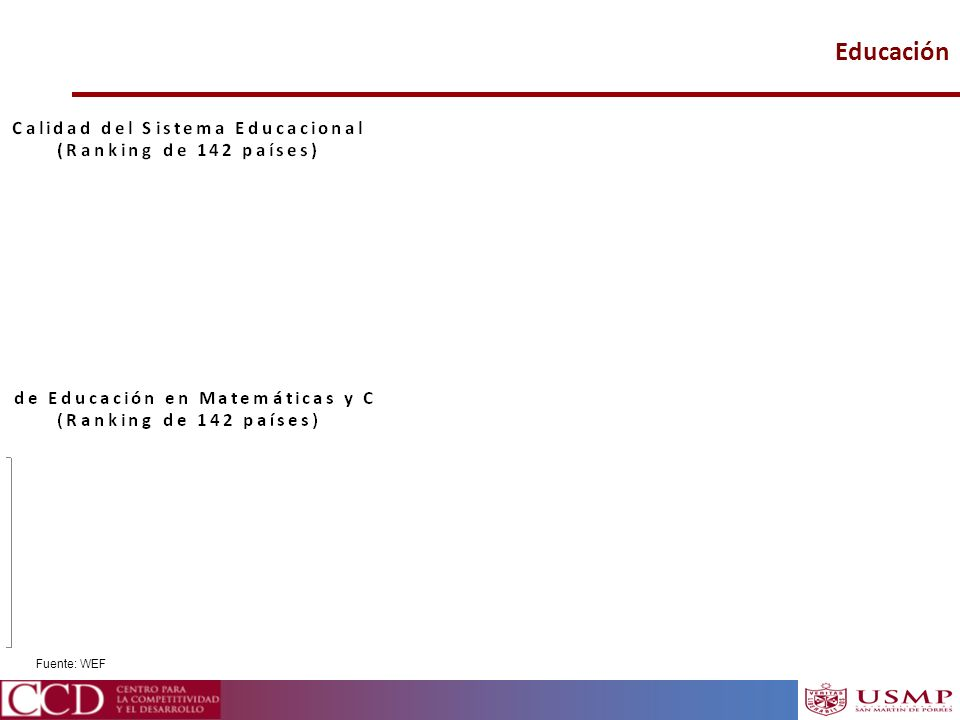 Educación Fuente: WEF 21