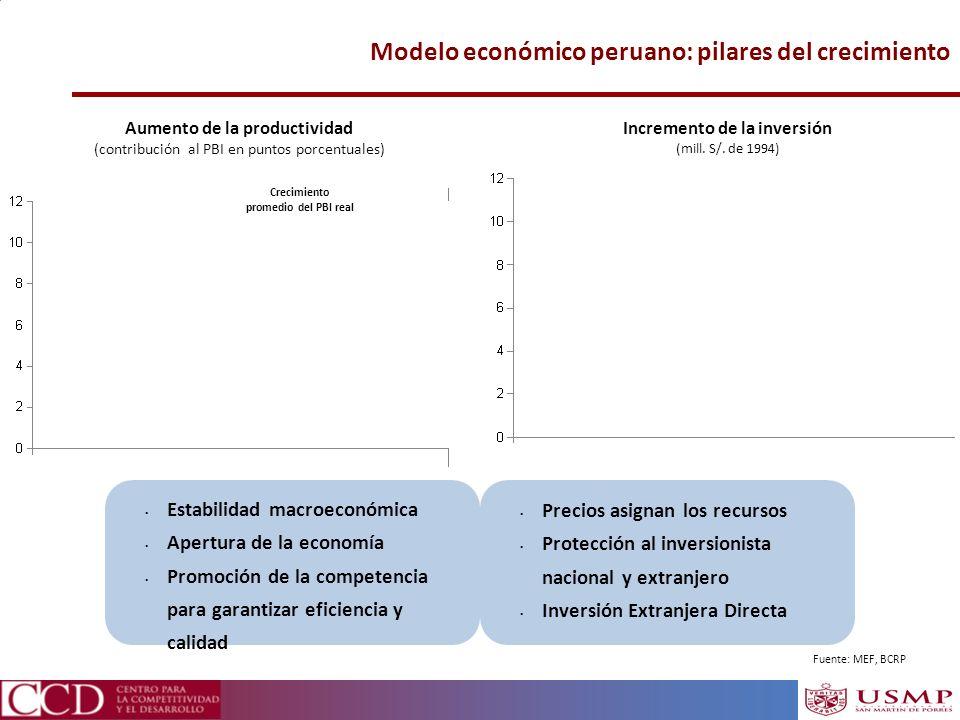 Modelo económico peruano: pilares del crecimiento