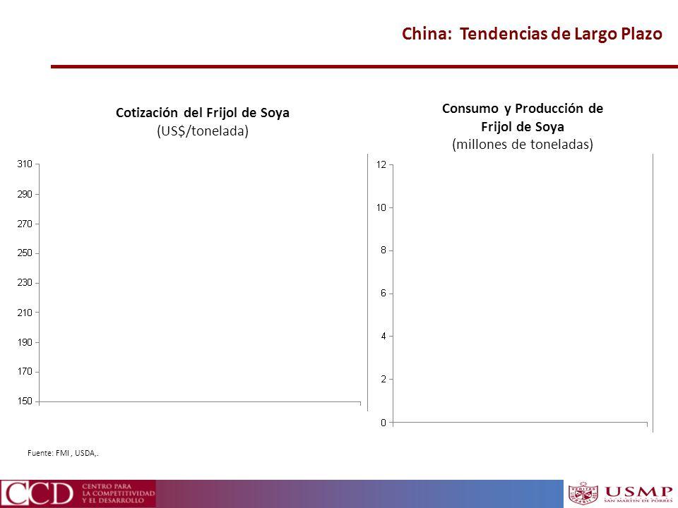 Consumo y Producción de Cotización del Frijol de Soya