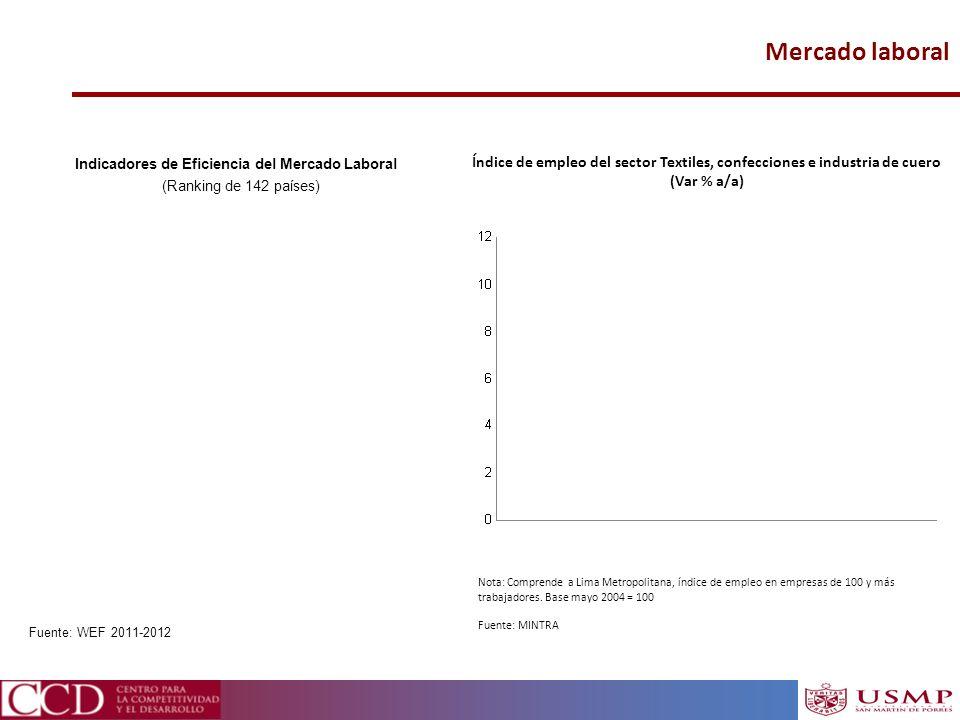 Indicadores de Eficiencia del Mercado Laboral