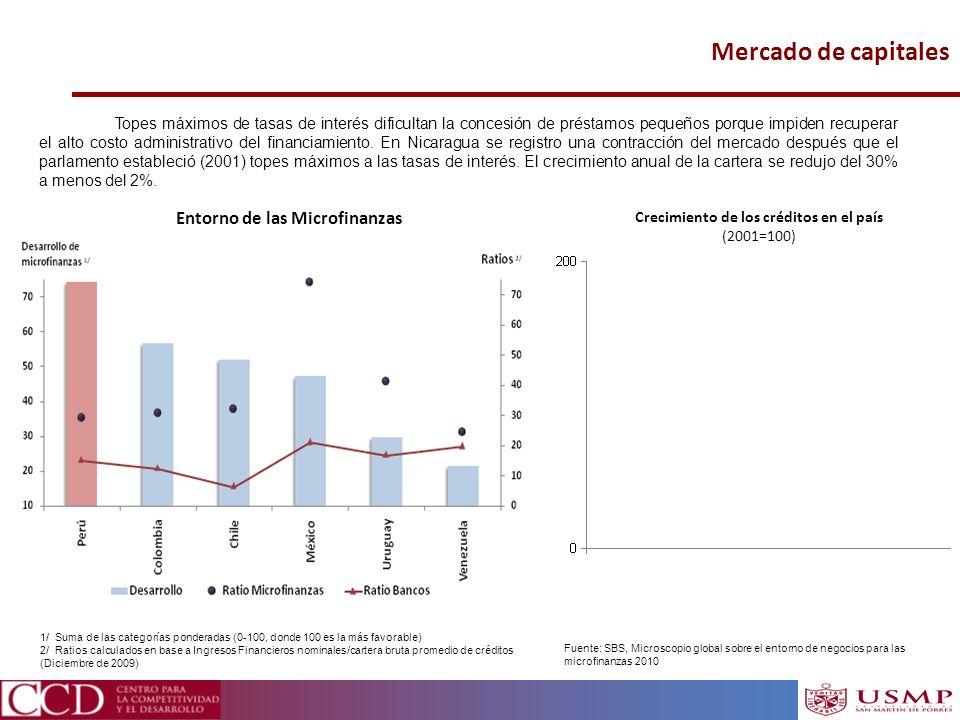 Entorno de las Microfinanzas Crecimiento de los créditos en el país