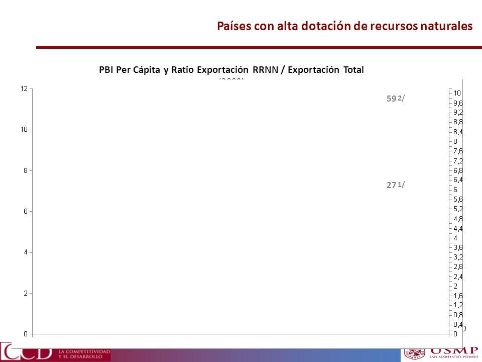 PBI Per Cápita y Ratio Exportación RRNN / Exportación Total