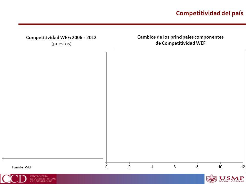 Cambios de los principales componentes de Competitividad WEF