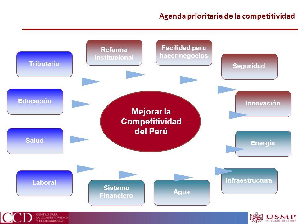 Facilidad para hacer negocios Mejorar la Competitividad del Perú