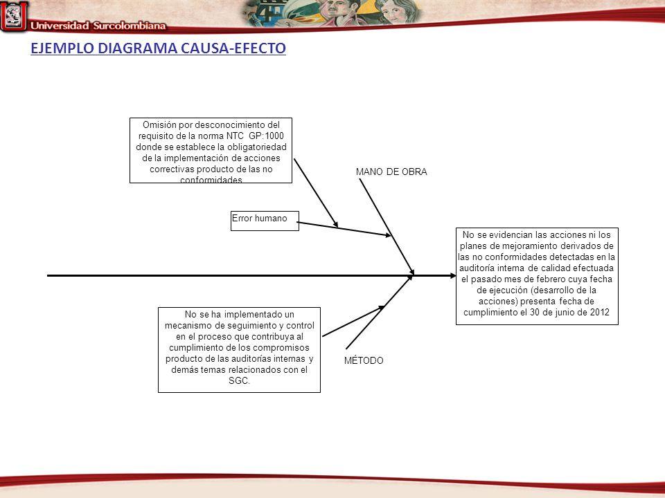 EJEMPLO DIAGRAMA CAUSA-EFECTO