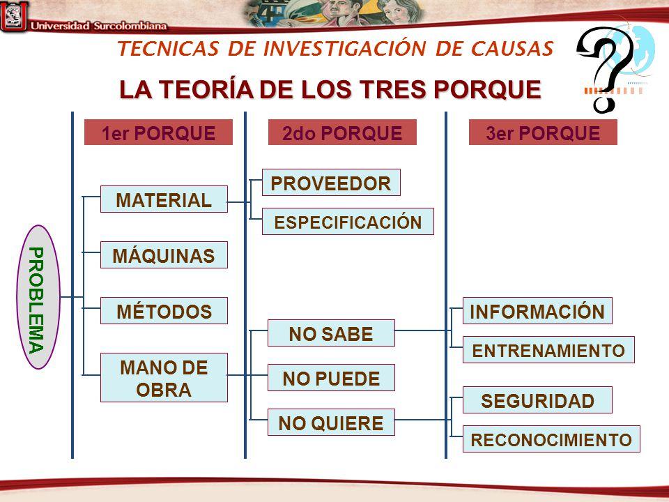 TECNICAS DE INVESTIGACIÓN DE CAUSAS LA TEORÍA DE LOS TRES PORQUE