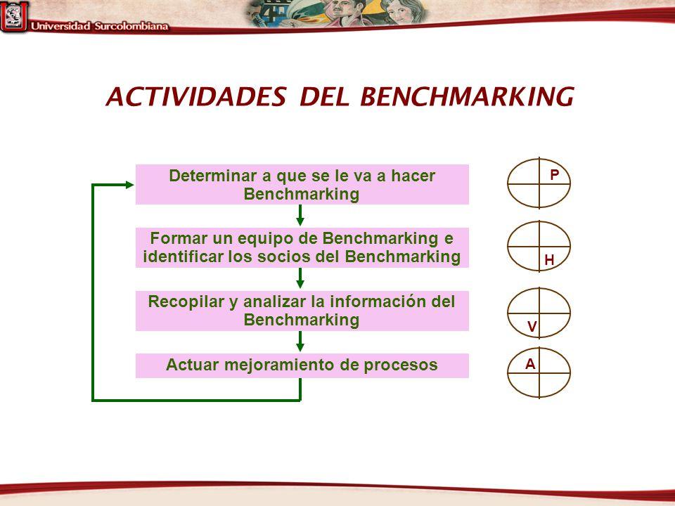 ACTIVIDADES DEL BENCHMARKING