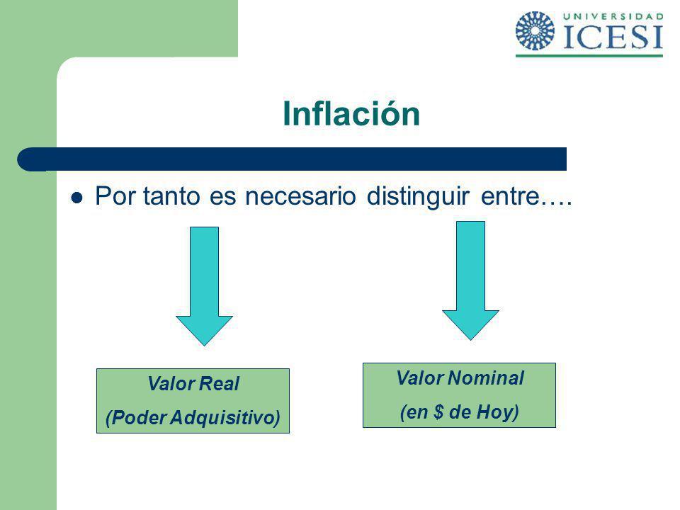 Inflación Por tanto es necesario distinguir entre…. Valor Nominal