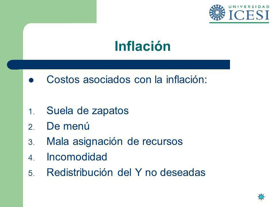 Inflación Costos asociados con la inflación: Suela de zapatos De menú
