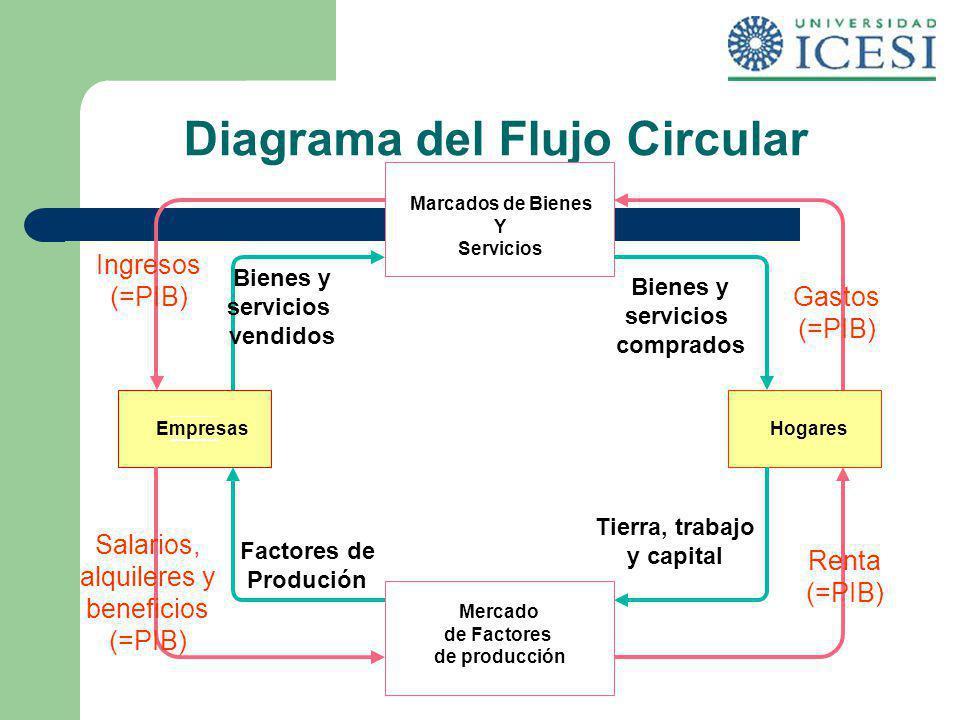 Diagrama del Flujo Circular