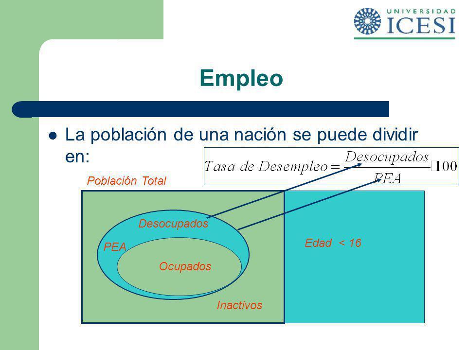 Empleo La población de una nación se puede dividir en: Población Total
