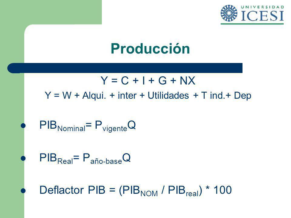 Y = W + Alqui. + inter + Utilidades + T ind.+ Dep