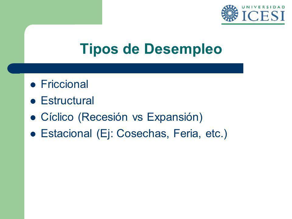 Tipos de Desempleo Friccional Estructural