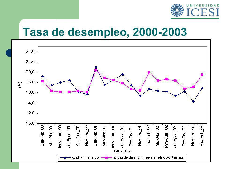 Tasa de desempleo, 2000-2003