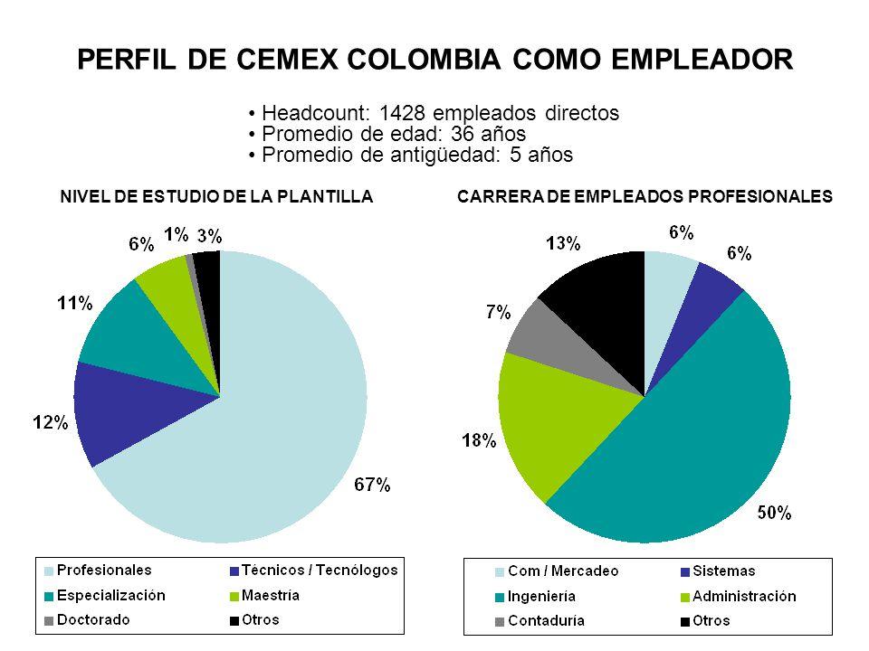 PERFIL DE CEMEX COLOMBIA COMO EMPLEADOR