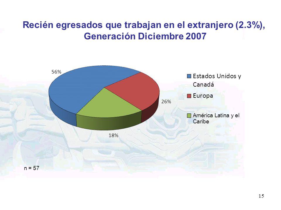Recién egresados que trabajan en el extranjero (2.3%),